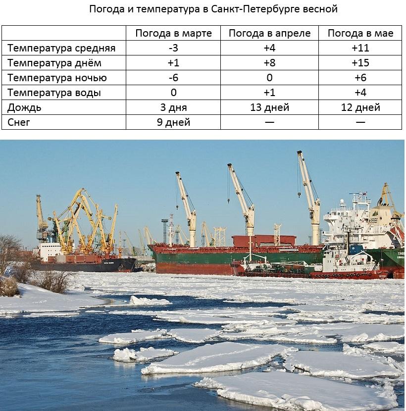Вид на второй район порта (Большой порт Санкт-Петербург) с Канонерского острова, 22 марта. Фото: E.asphyx