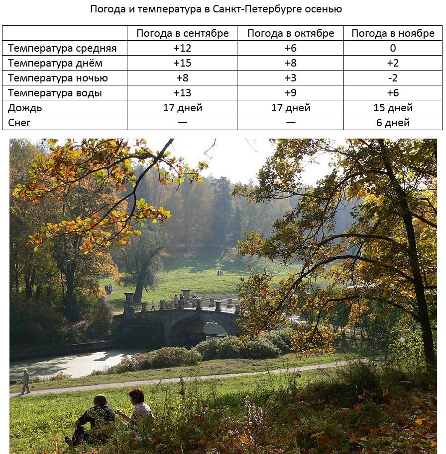 Висконтьев мост через Славянку в Павловском парке, 29 сентября. Фото: DionisioSPb