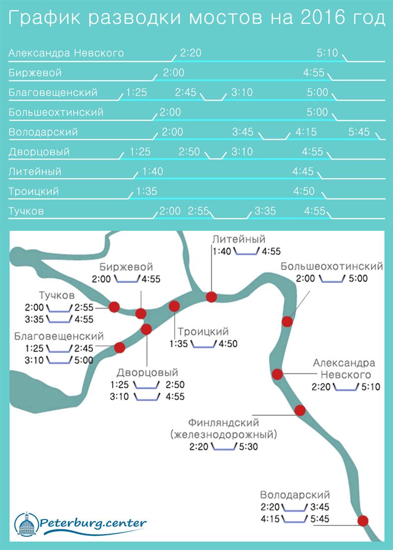 График разводки мостов 2016 расписание развода мостов в Санкт-Петербурге