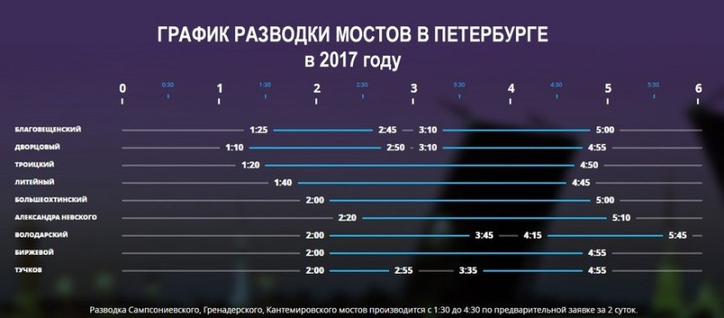 График разводки мостов 2017 расписание развода мостов в Санкт-Петербурге